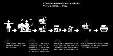 LOreal infograph 1